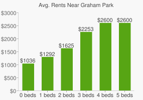 Graph of average rent prices for Graham Park