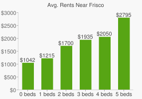 Graph of average rent prices for Frisco