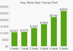Graph of average rent prices for Tenney Park