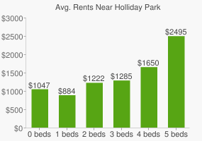 Graph of average rent prices for Holliday Park
