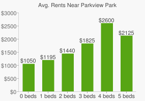 Graph of average rent prices for Parkview Park