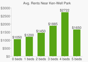 Graph of average rent prices for Ken-Well Park
