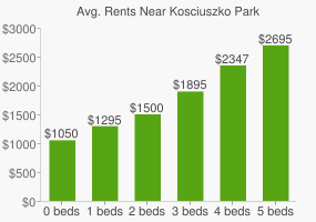 Graph of average rent prices for Kosciuszko Park