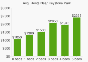 Graph of average rent prices for Keystone Park
