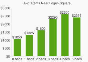 Graph of average rent prices for Logan Square
