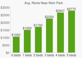 Graph of average rent prices for Rohr Park