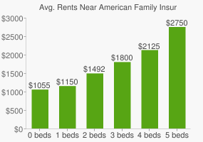 Graph of average rent prices for American Family Insurance Group Headquarters