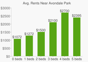 Graph of average rent prices for Avondale Park