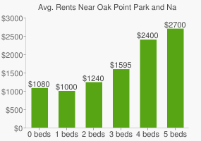 Graph of average rent prices for Oak Point Park and Nature Preserve
