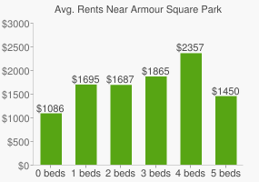 Graph of average rent prices for Armour Square Park