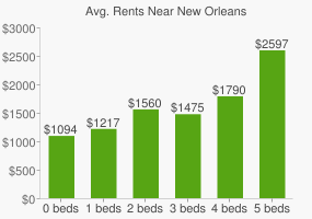 Graph of average rent prices for New Orleans