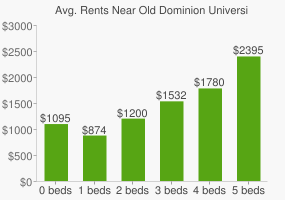 Graph of average rent prices for Old Dominion University