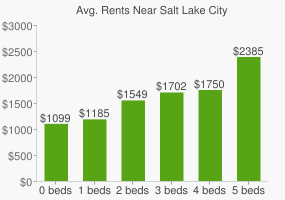 Graph of average rent prices for Salt Lake City