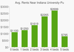 Graph of average rent prices for Indiana University-Purdue University - Indianapolis