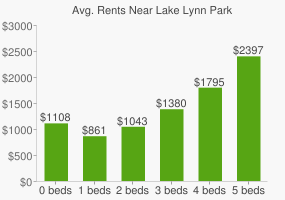 Graph of average rent prices for Lake Lynn Park
