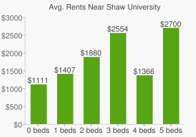 Graph of average rent prices for Shaw University