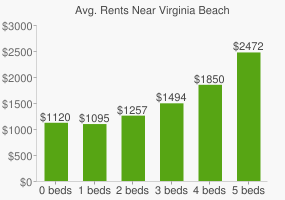 Graph of average rent prices for Virginia Beach