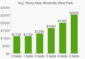 Graph of average rent prices for Windmills West Park