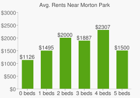 Graph of average rent prices for Morton Park