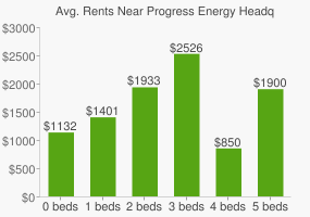 Graph of average rent prices for Progress Energy Headquarters