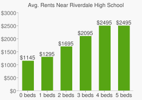 Graph of average rent prices for Riverdale High School