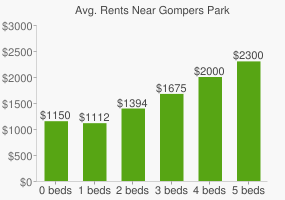 Graph of average rent prices for Gompers Park