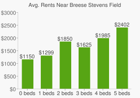 Graph of average rent prices for Breese Stevens Field