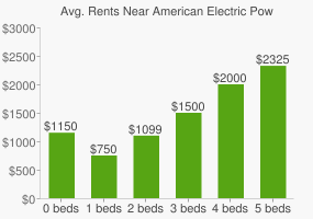 Graph of average rent prices for American Electric Power Headquarters