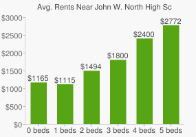 Graph of average rent prices for John W. North High School