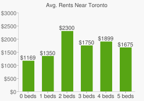Graph of average rent prices for Toronto