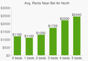 Graph of average rent prices for Bel Air North