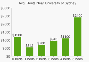 Graph of average rent prices for University of Sydney