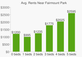 Graph of average rent prices for Fairmount Park