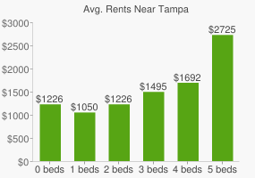 Graph of average rent prices for Tampa