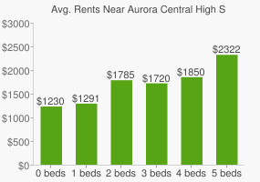 Graph of average rent prices for Aurora Central High School