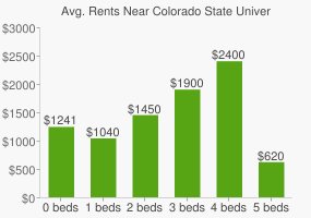 Graph of average rent prices for Colorado State University