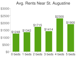 Graph of average rent prices for St. Augustine
