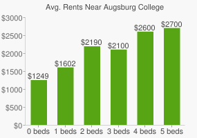 Graph of average rent prices for Augsburg College