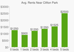 Graph of average rent prices for Clifton Park