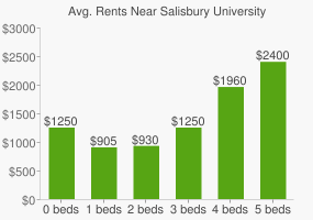 Graph of average rent prices for Salisbury University