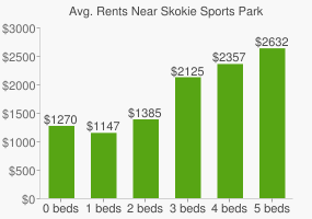 Graph of average rent prices for Skokie Sports Park