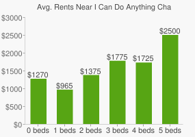 Graph of average rent prices for I Can Do Anything Charter High School