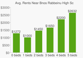 Graph of average rent prices for Bnos Rabbeinu High School