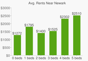 Graph of average rent prices for Newark