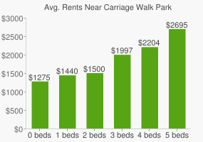 Graph of average rent prices for Carriage Walk Park