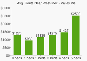 Graph of average rent prices for West-Mec - Valley Vista High School