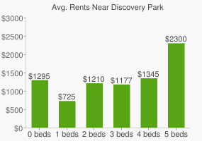 Graph of average rent prices for Discovery Park