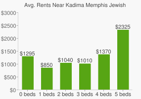 Graph of average rent prices for Kadima Memphis Jewish High School