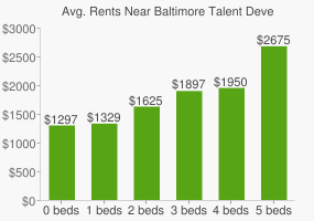 Graph of average rent prices for Baltimore Talent Development High School