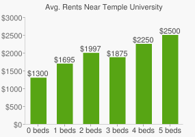Graph of average rent prices for Temple University
